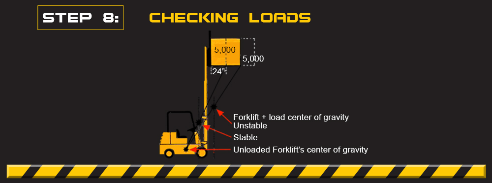 checking forklift loads